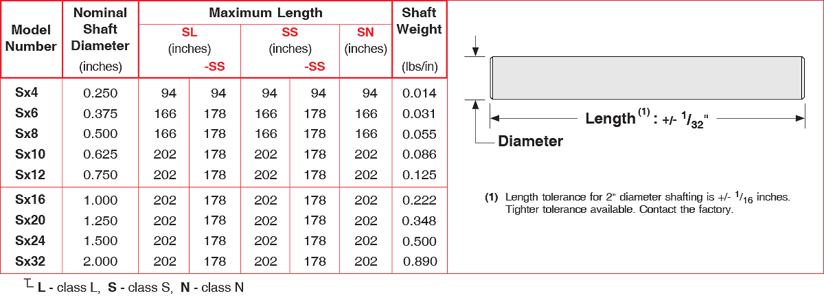 SS series Precision Linear Shafts